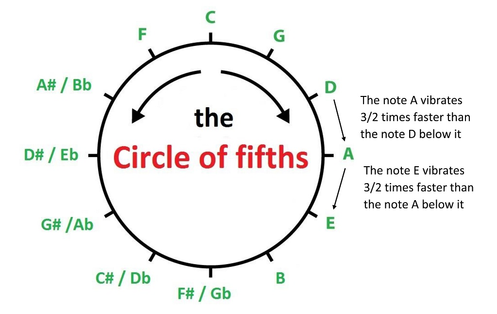 Circle of Fifths annotated