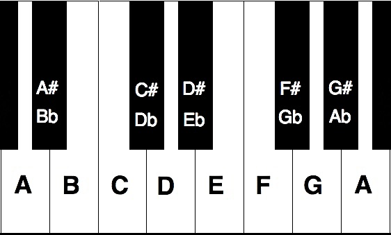 keyboard A to A with sharps and flats